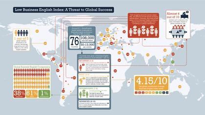 BEI 全球商業英文程度指數