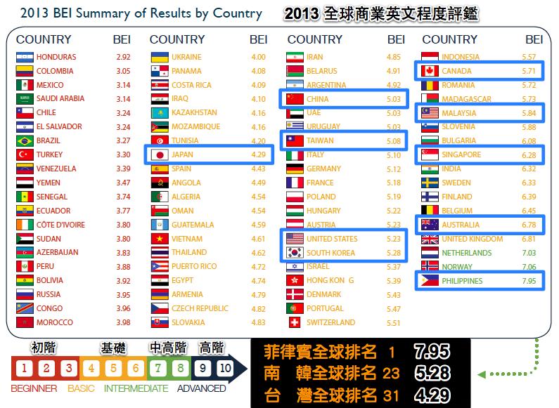 2013全球商業英語程度指數