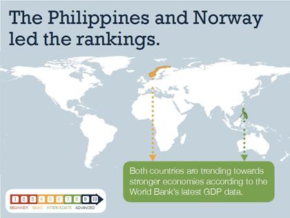 根據世界銀行公佈的最新GDP 統計資料顯示出菲律賓和挪威的經濟狀況都是進步的,而這兩個國家在2011和2012年BEI的評鑑也 都在前五名。